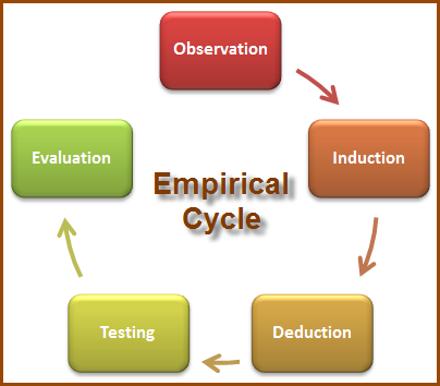 Empirical Rule - YouTube
